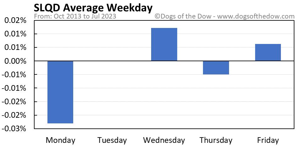 SLQD average weekday chart
