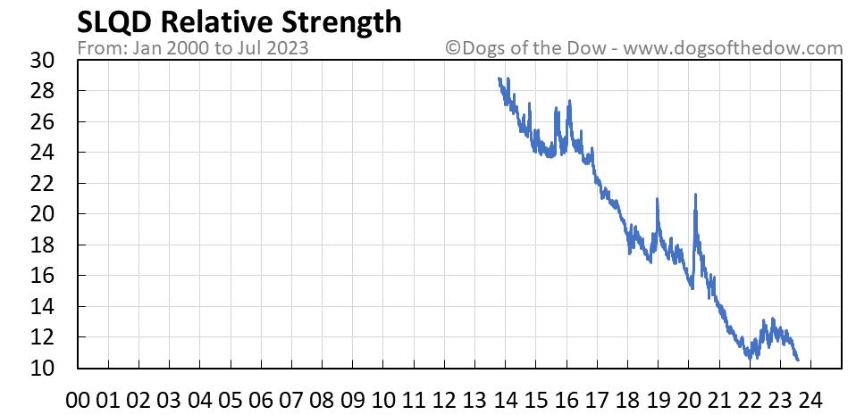 SLQD relative strength chart