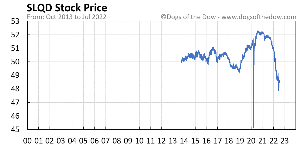 SLQD stock price chart