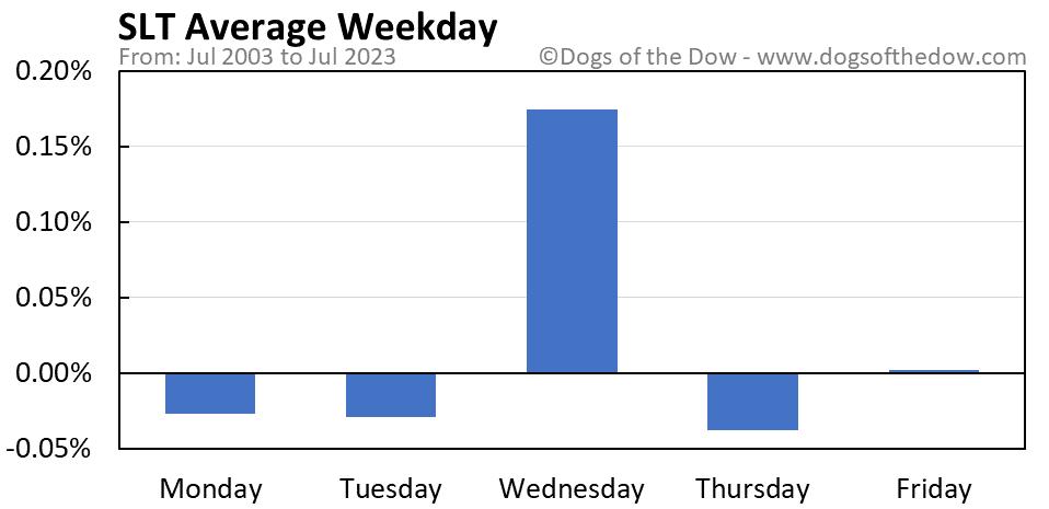 SLT average weekday chart