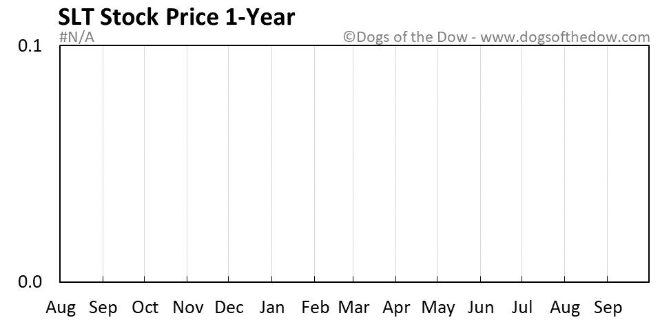 SLT 1-year stock price chart