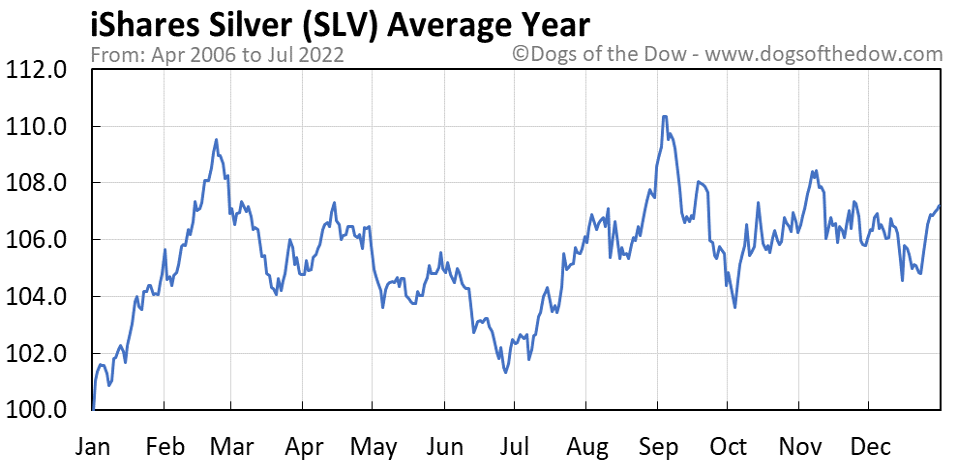 SLV average year chart