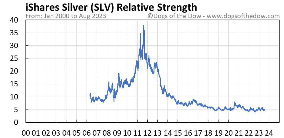 SLV relative strength chart