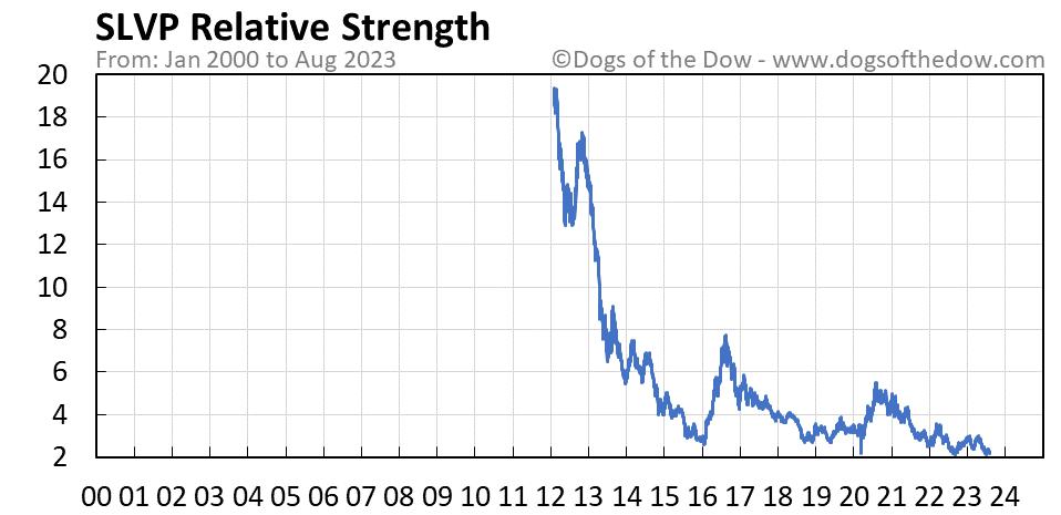 SLVP relative strength chart