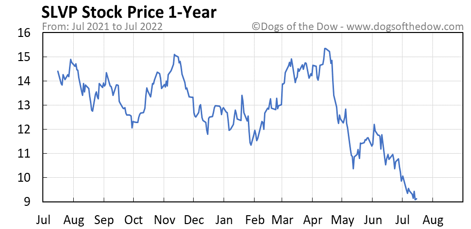 SLVP 1-year stock price chart