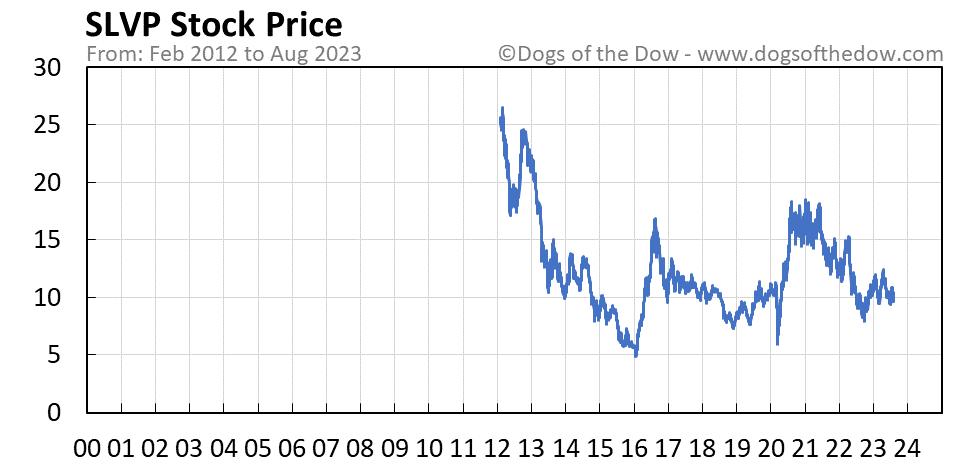SLVP stock price chart