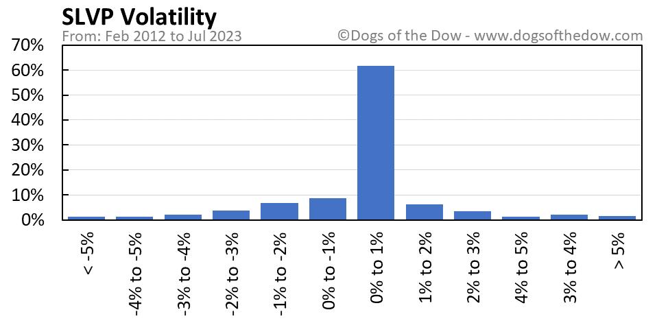 SLVP volatility chart