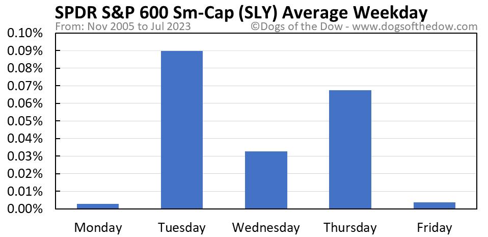 SLY average weekday chart