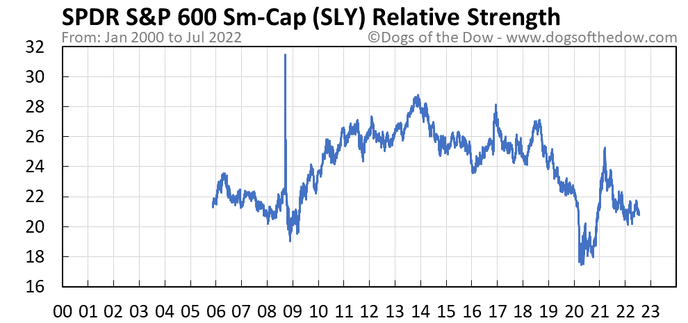 SLY relative strength chart