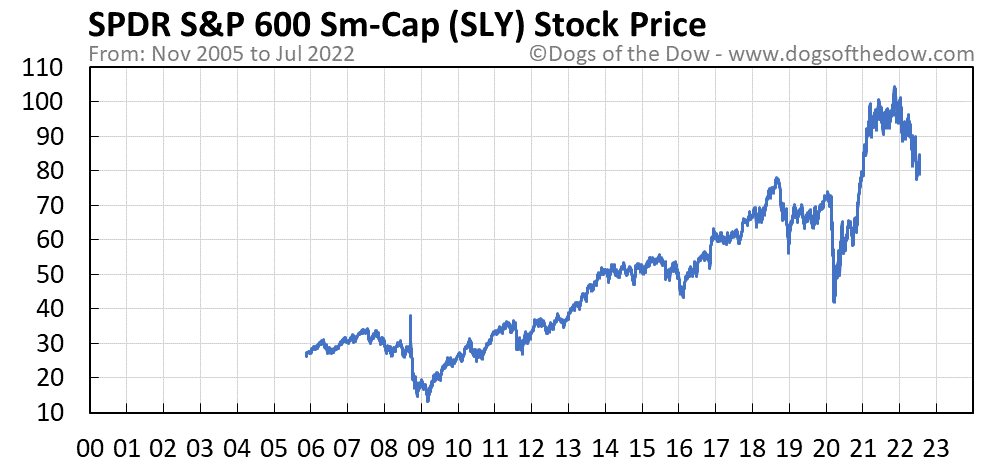 SLY stock price chart