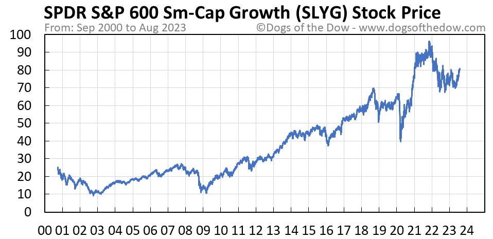 SLYG stock price chart