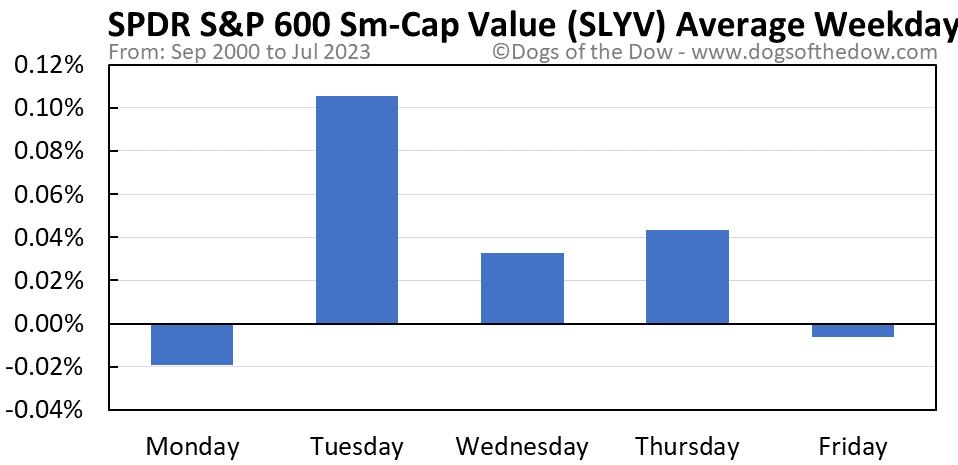 SLYV average weekday chart