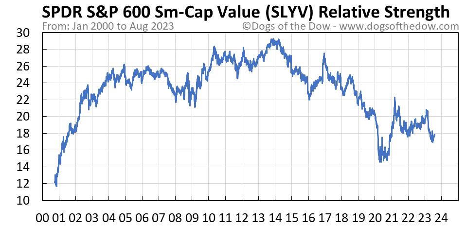 SLYV relative strength chart