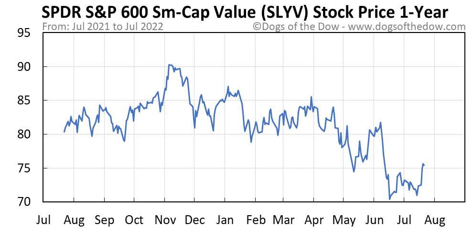 SLYV 1-year stock price chart