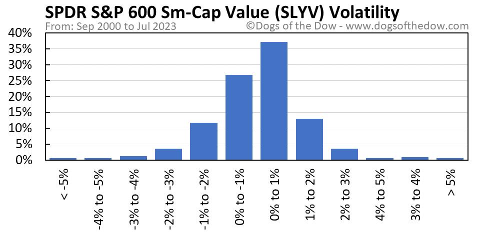 SLYV volatility chart