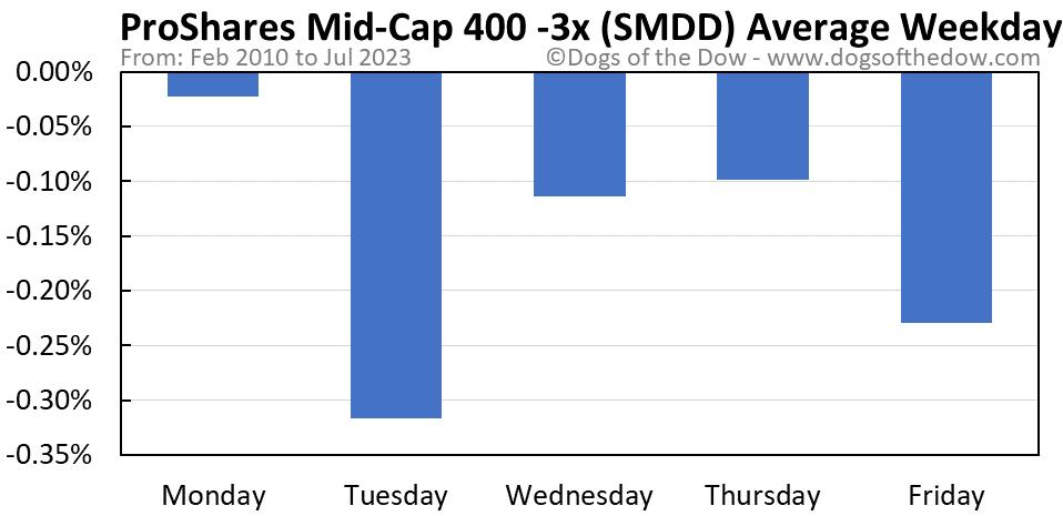 SMDD average weekday chart