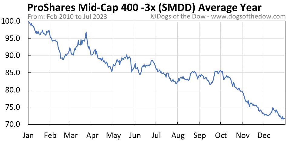 SMDD average year chart