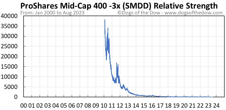 SMDD relative strength chart