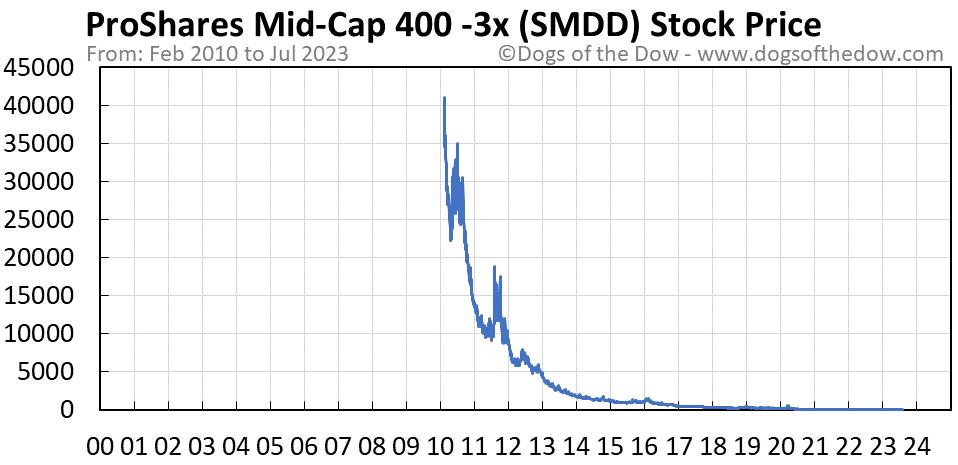 SMDD stock price chart