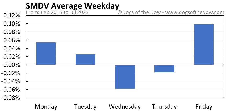 SMDV average weekday chart