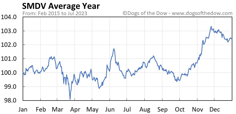 SMDV average year chart