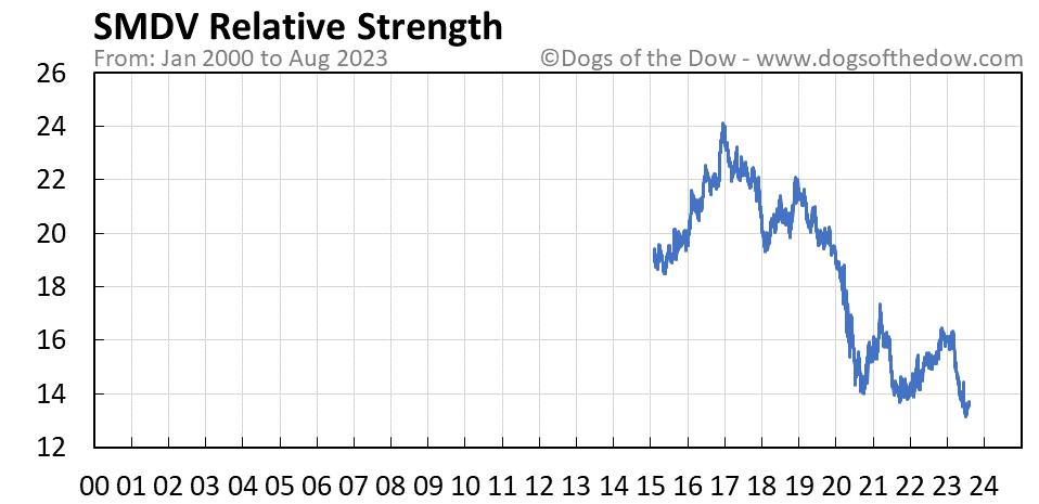 SMDV relative strength chart