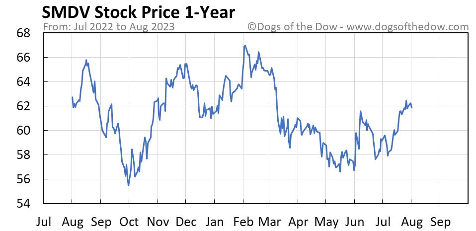 SMDV 1-year stock price chart