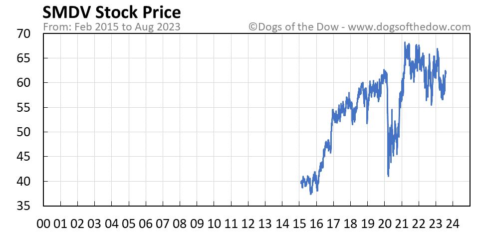 SMDV stock price chart