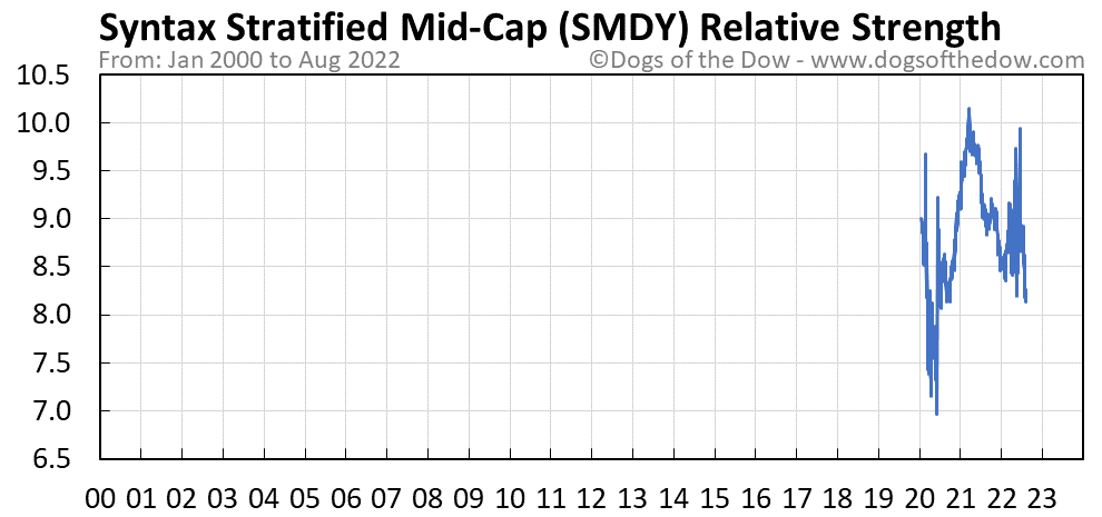 SMDY relative strength chart