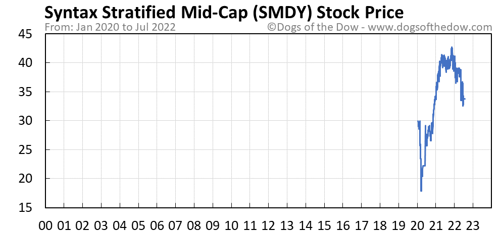 SMDY stock price chart