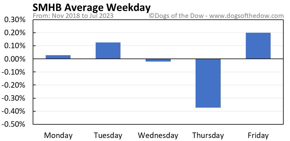 SMHB average weekday chart