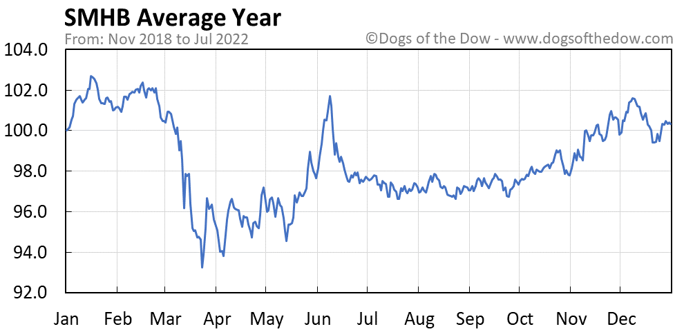 SMHB average year chart