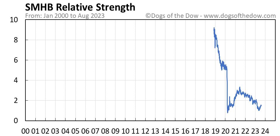SMHB relative strength chart