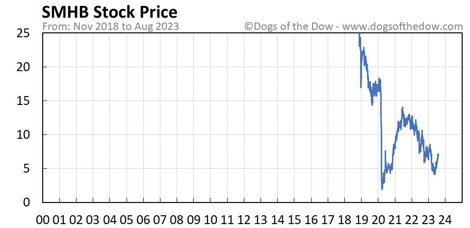 SMHB stock price chart