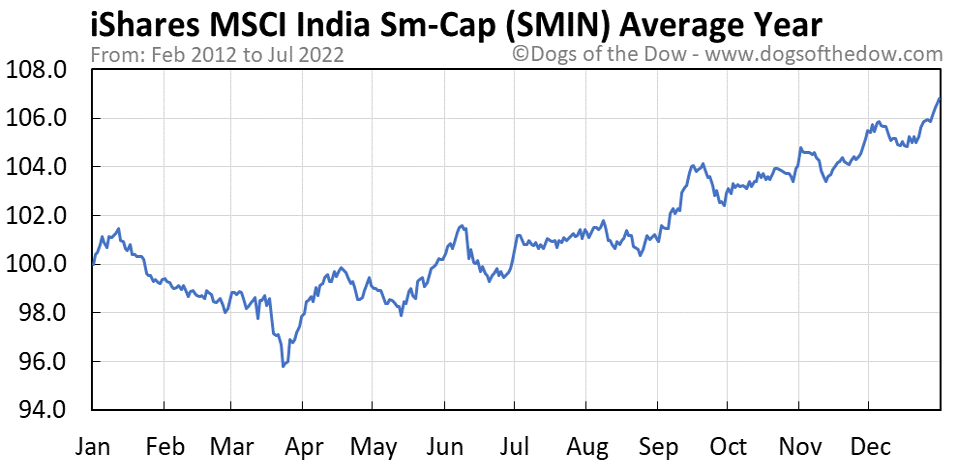 SMIN average year chart