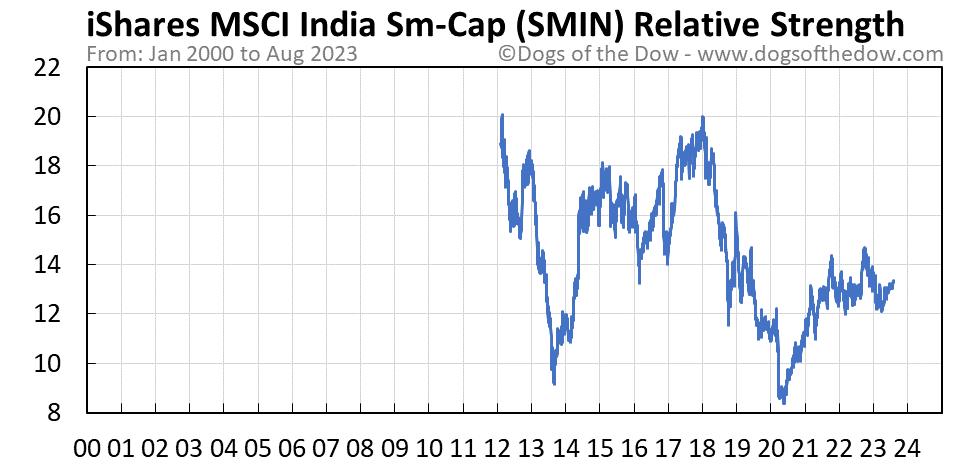 SMIN relative strength chart