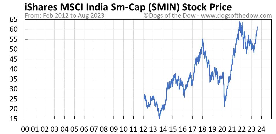 SMIN stock price chart