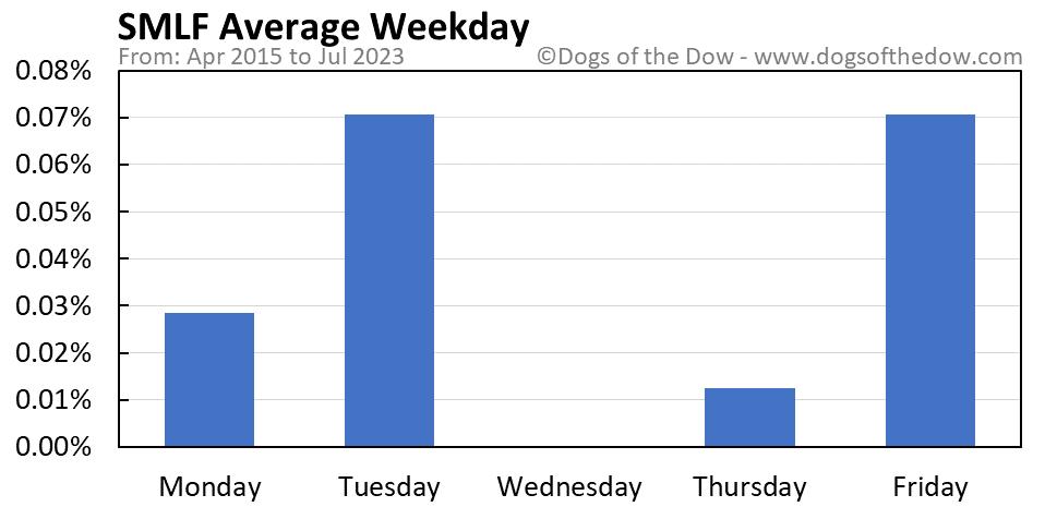 SMLF average weekday chart
