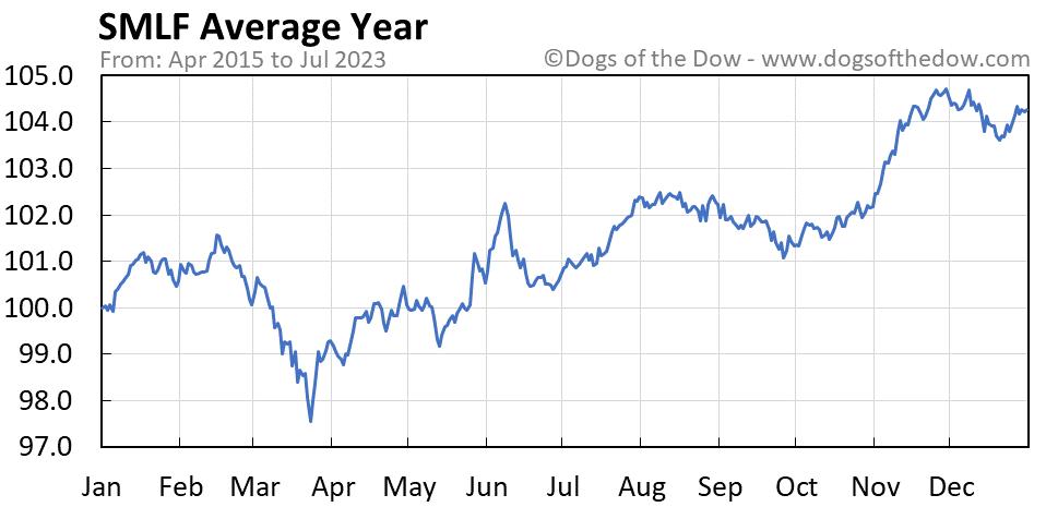 SMLF average year chart