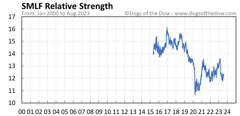 SMLF relative strength chart