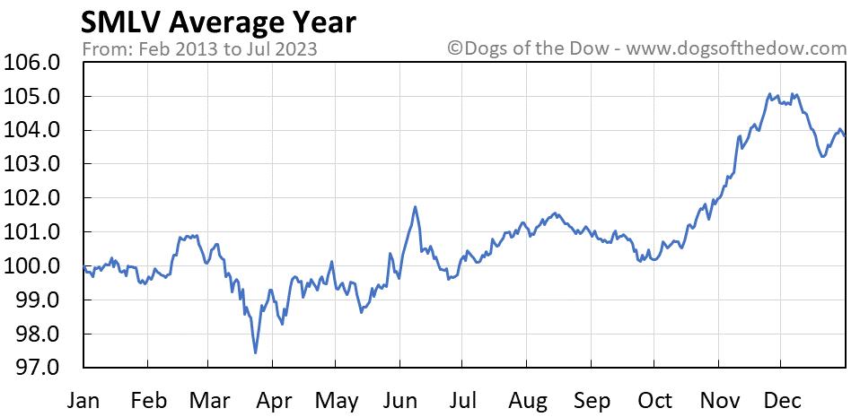 SMLV average year chart