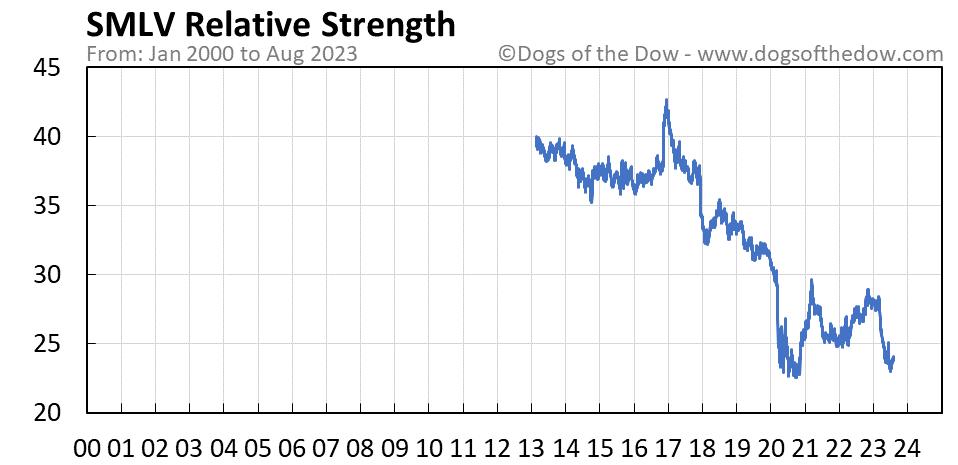 SMLV relative strength chart
