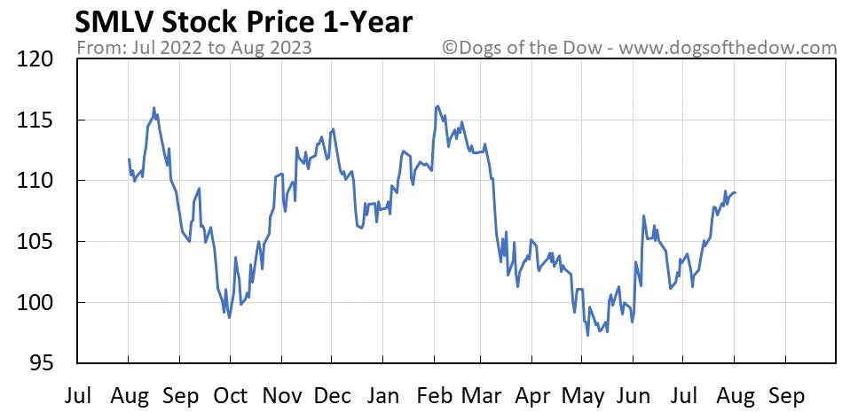 SMLV 1-year stock price chart