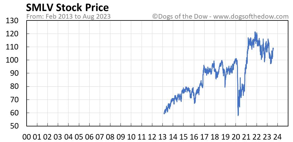 SMLV stock price chart