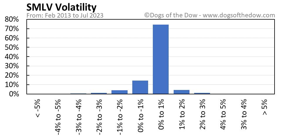 SMLV volatility chart