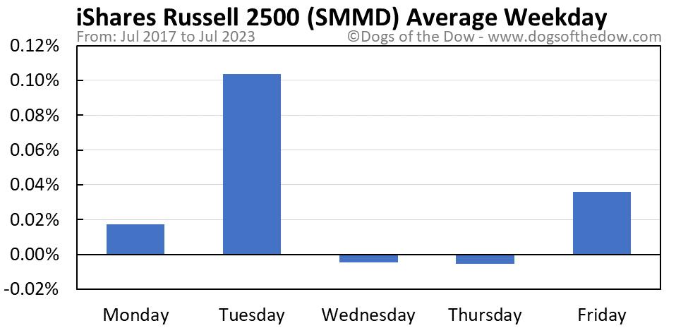SMMD average weekday chart