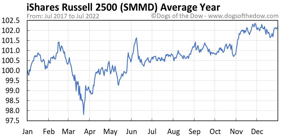 SMMD average year chart