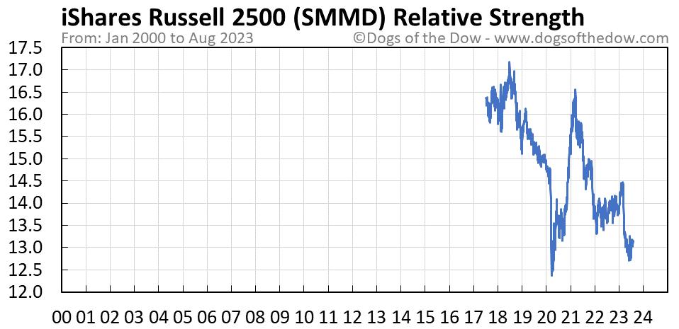 SMMD relative strength chart