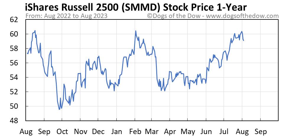 SMMD 1-year stock price chart