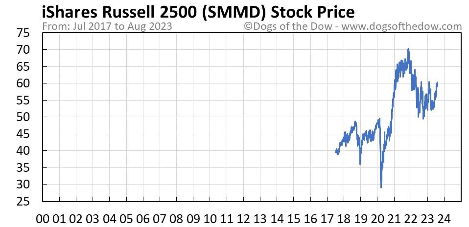 SMMD stock price chart